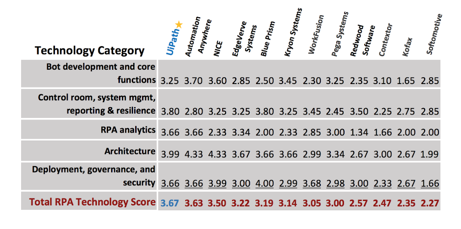 UiPath named RPA Industry Leader - scores Best RPA Technology - Forrester.png
