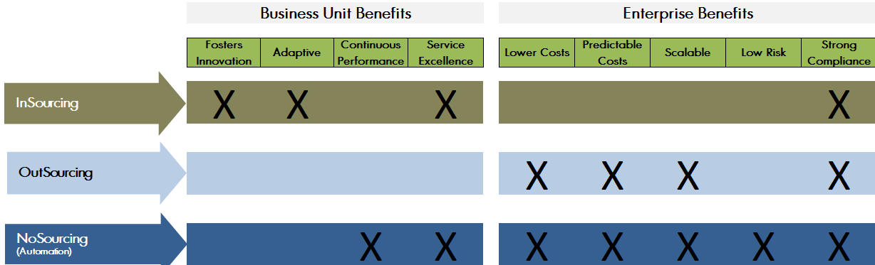 NoSourcing_Benefits_cropped.png