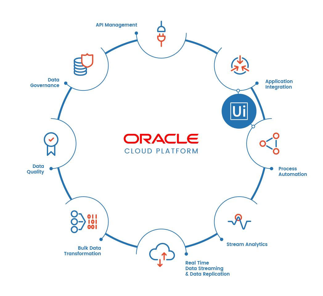 Oracle & UiPath Partnership