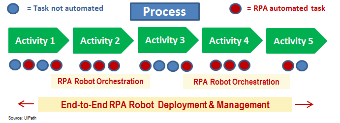 Robotic Process Automation can orchestrate processes to amplify benefits
