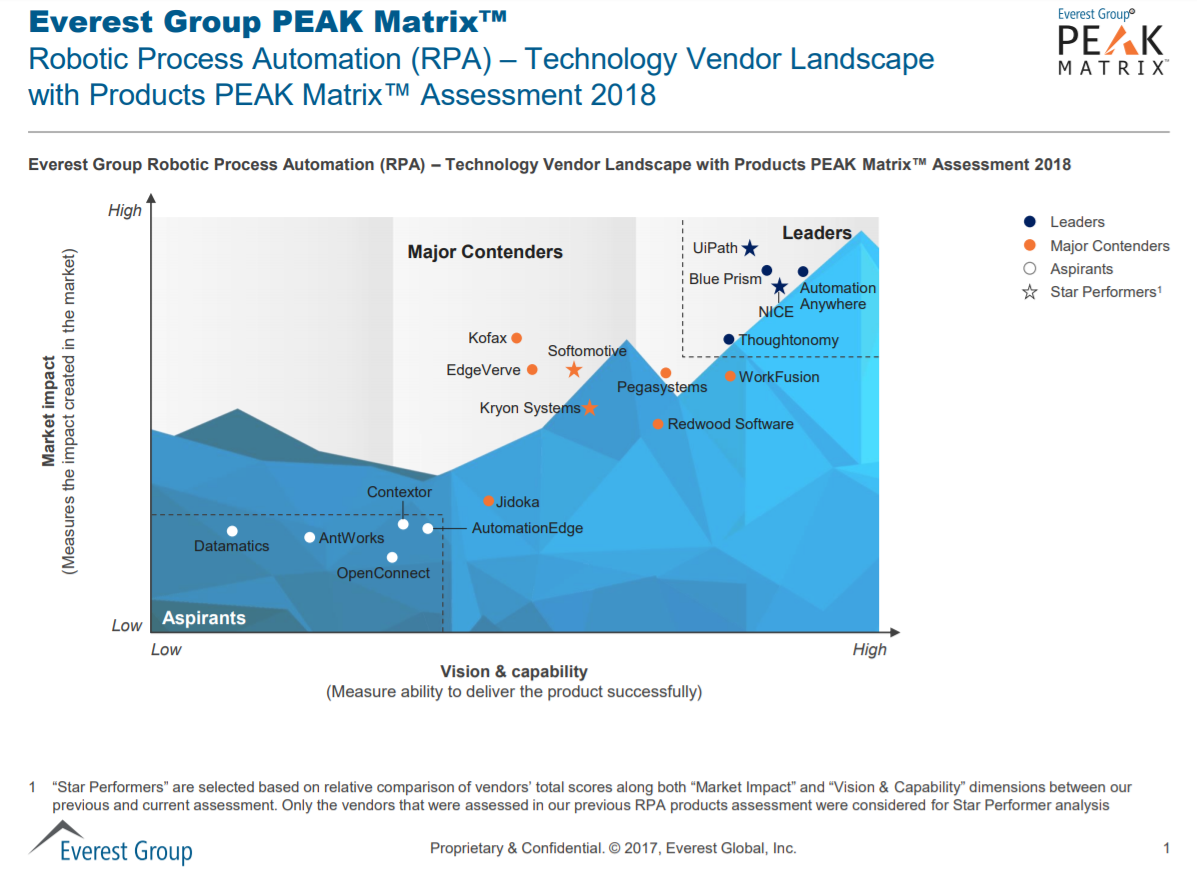 everest-rpa-peak-matrix-2018-uipath