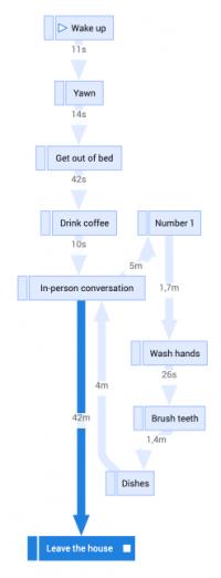 Process-Graph-Saturday-01-200x522