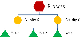 Robotic Process Automation is implemented at the activity level of work processes
