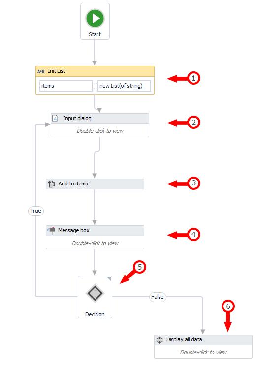 DynamicArray_List_logic.png