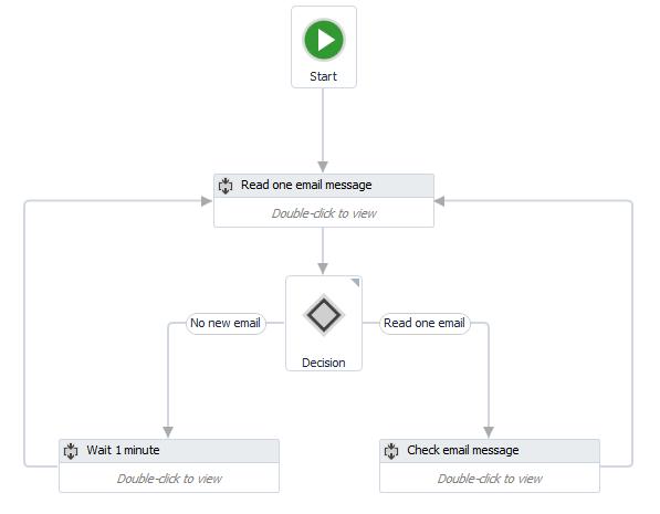Mail_Trigger_Sample_Flowchart.png
