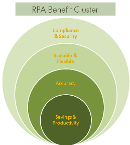 RPA_Benefit_Cluster_edited