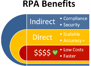 Robotic Process Automation benefits for Finance and Accounting workflow processes