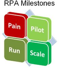 Robotic Process Automation Implementation Milestones