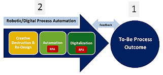 Image of Robotic Process Automation implementation methodology