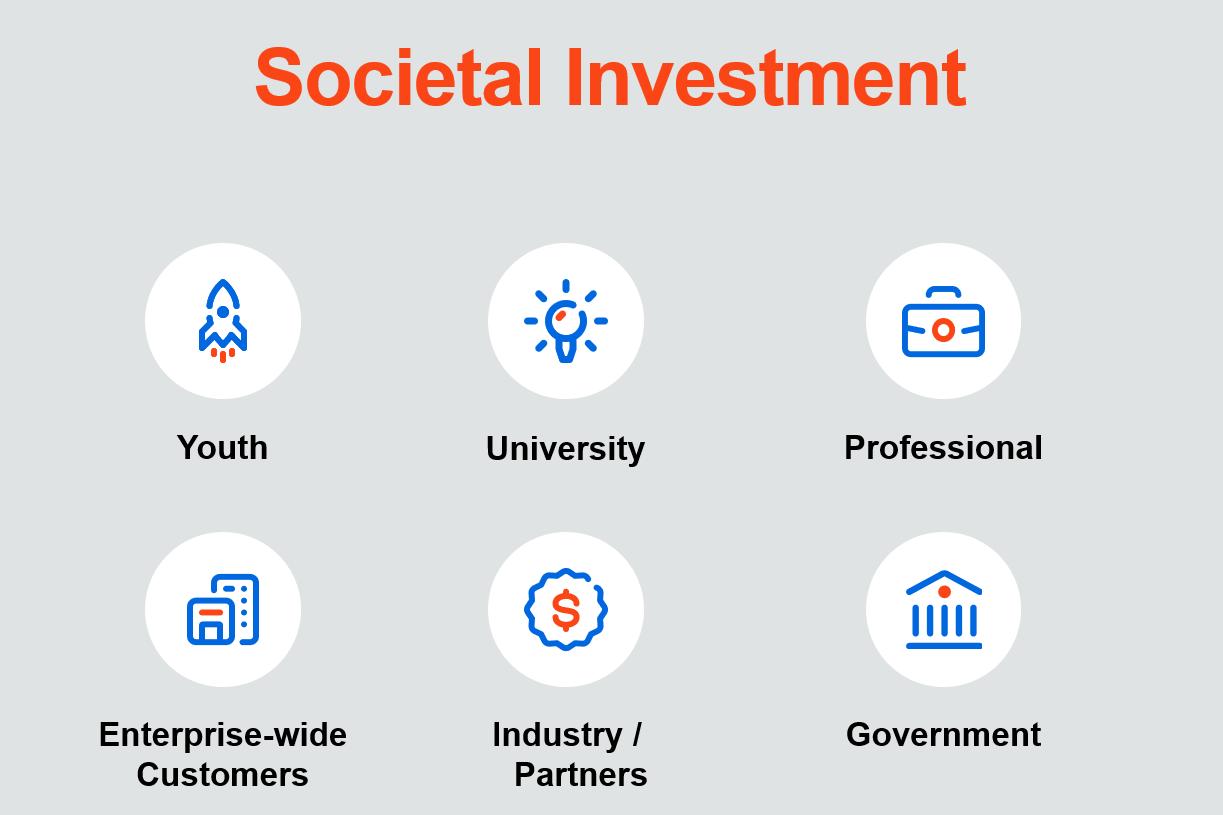 Societal Investment