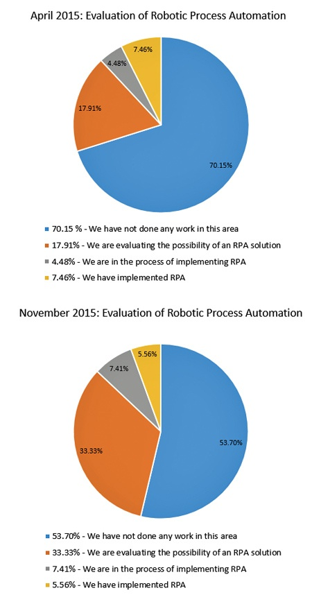 The-rise-of-RPA.jpg