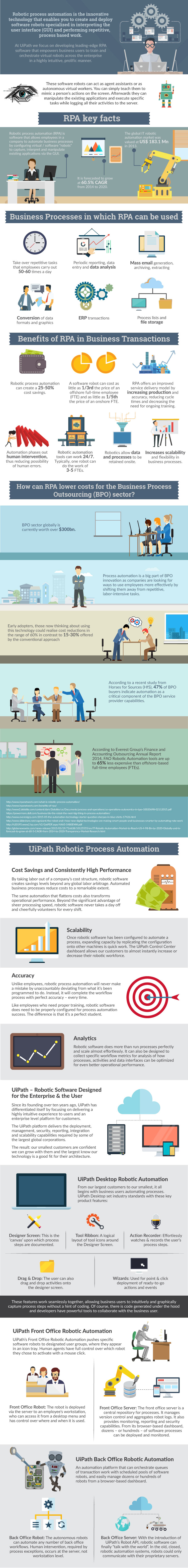 The Robotic Process Automation