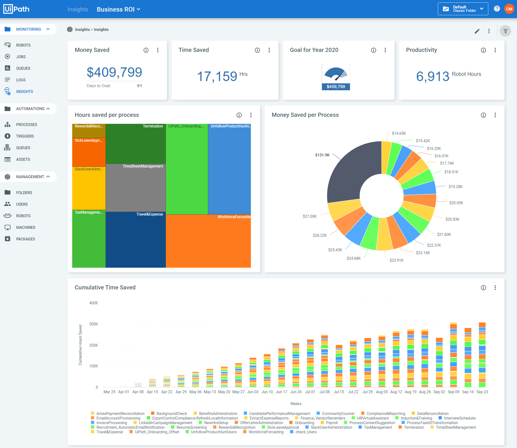 UiPath Insights - ROI Dashboard
