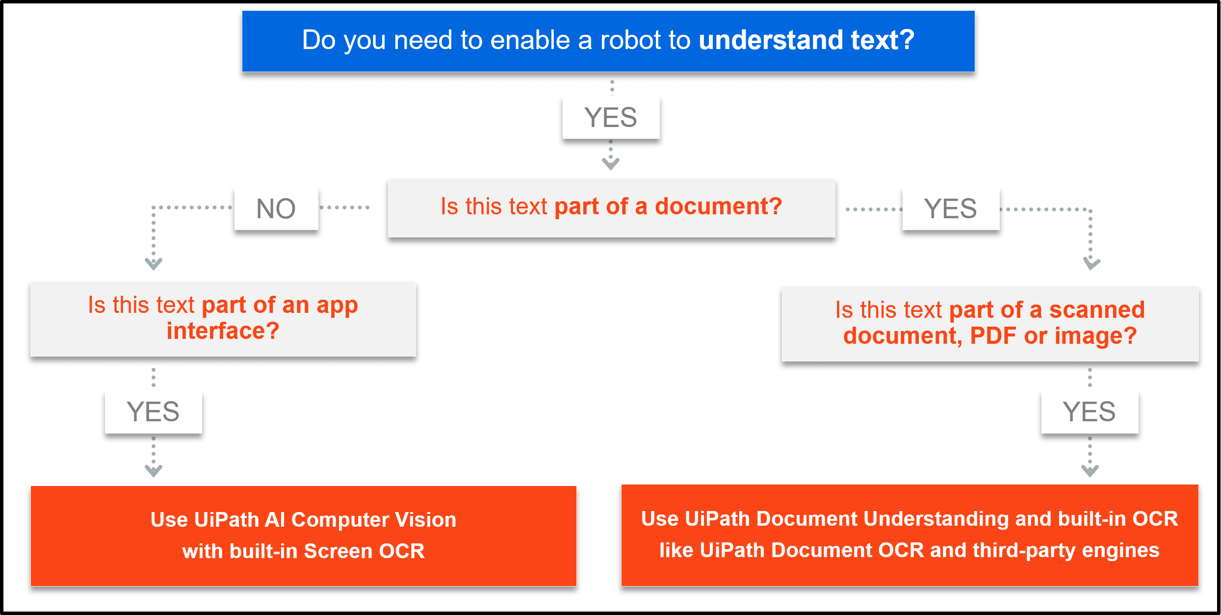 UiPath Optical Character Recognition OCR Product Decision Tree (2)