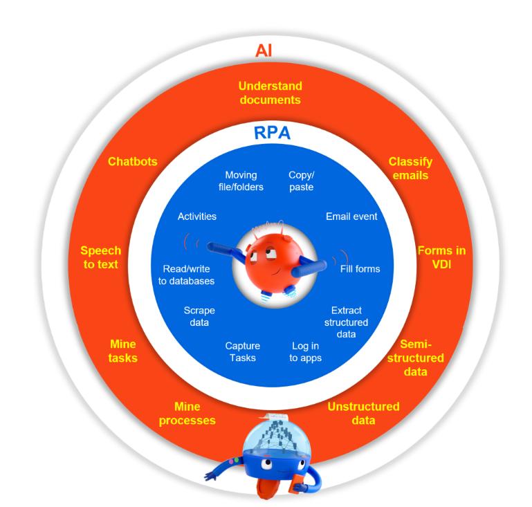 UiPath RPA and AI