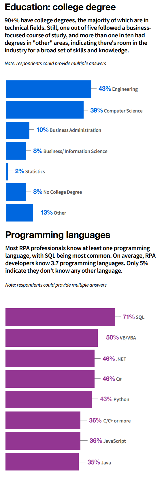 UiPath_2020 State of Dev Education and Programming Languages