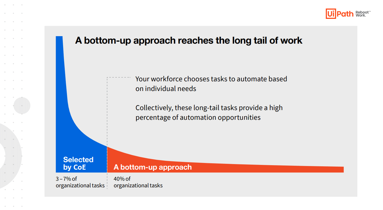 UiPath_Long Tail of Automation and Citizen Developers