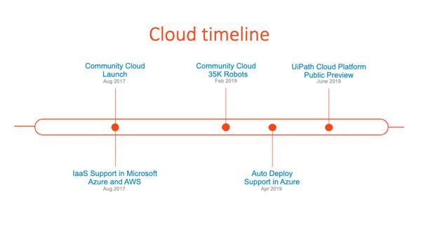 Announcing the UiPath Enterprise Cloud Platform Public Preview | UiPath