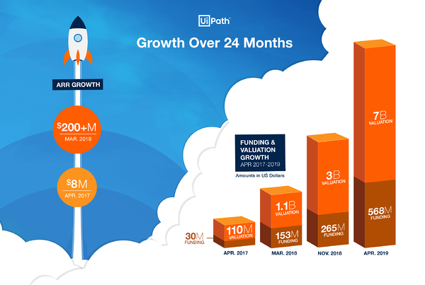 UiPath ARR Growth