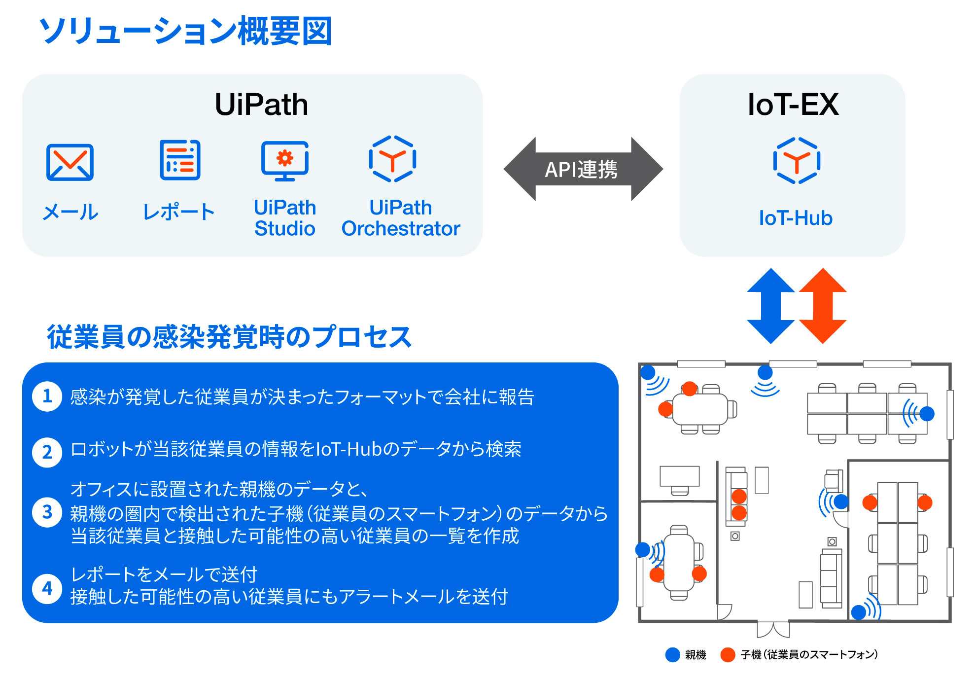 UiPathxIoTEX-2 (1)