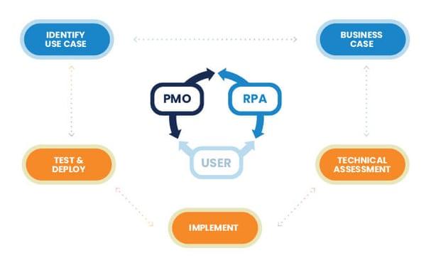 agile org fast track rpa