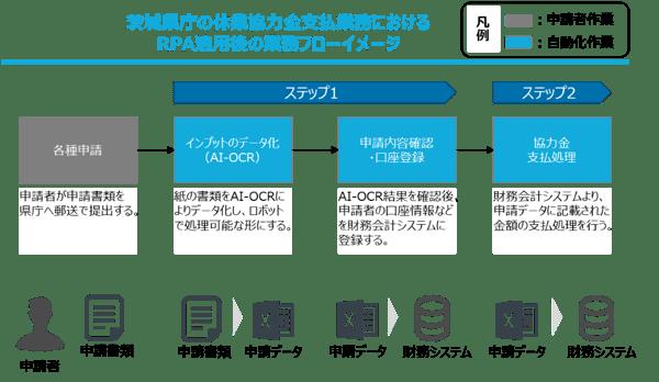 Ibaraki-workflow