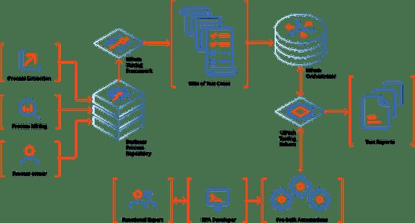 enterprise_rpa_diagram@2xv2