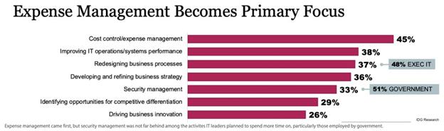 expense-management-cio-priority
