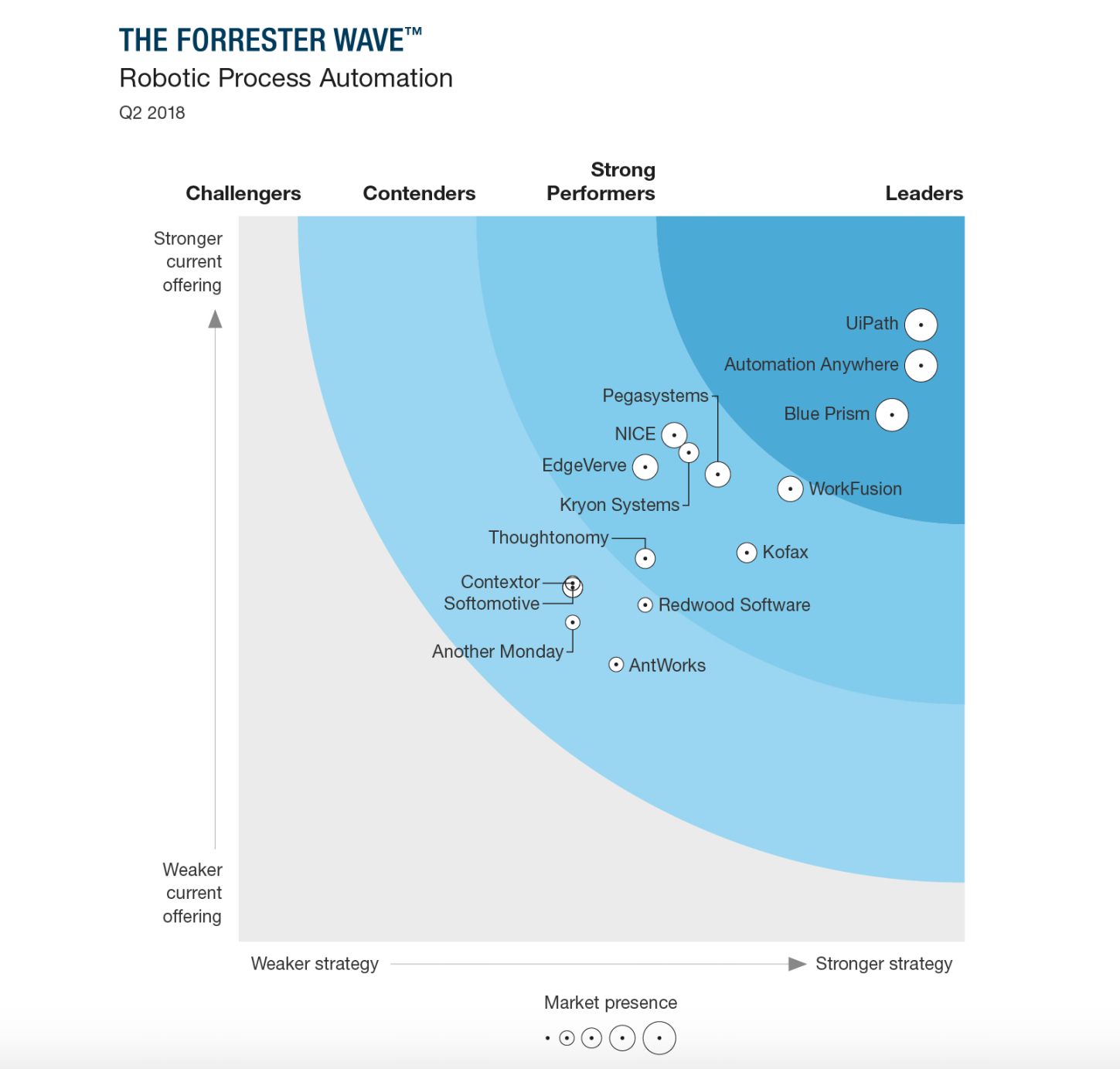 forrester-rpa-2018
