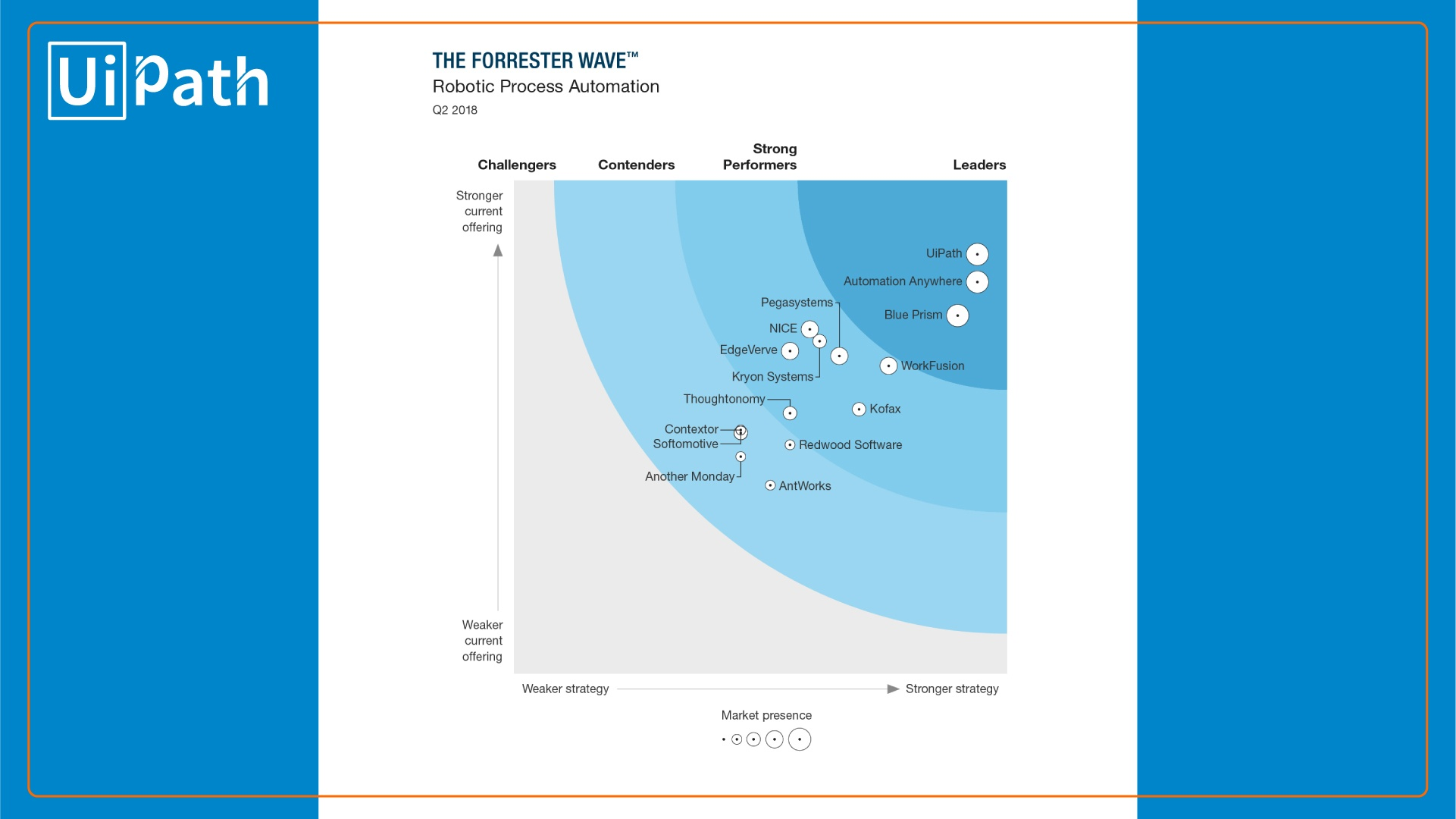 Forrester RPA