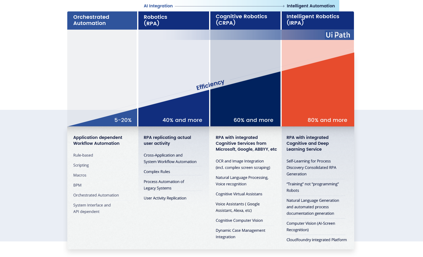 UiPath roadmap - evolution of automation