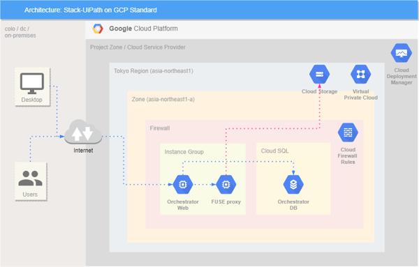 Stack-UiPath-on-GCP Standard(CloudSQl)-fuseproxy