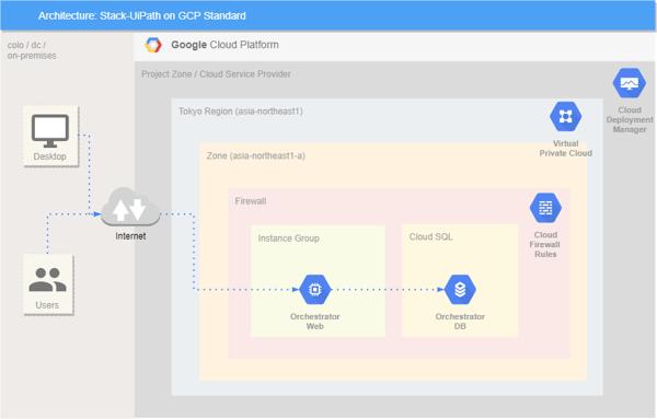 Stack-UiPath-on-GCP Standard(CloudSQl)-non-fuseproxy