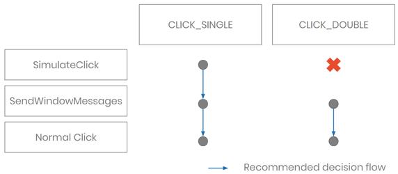decision-flow-single-double-click-image2