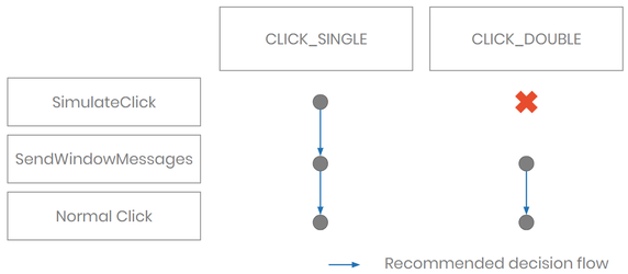 decision-flow-single-double-click-image2