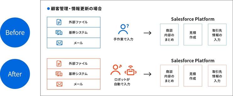 salesforce_graph2