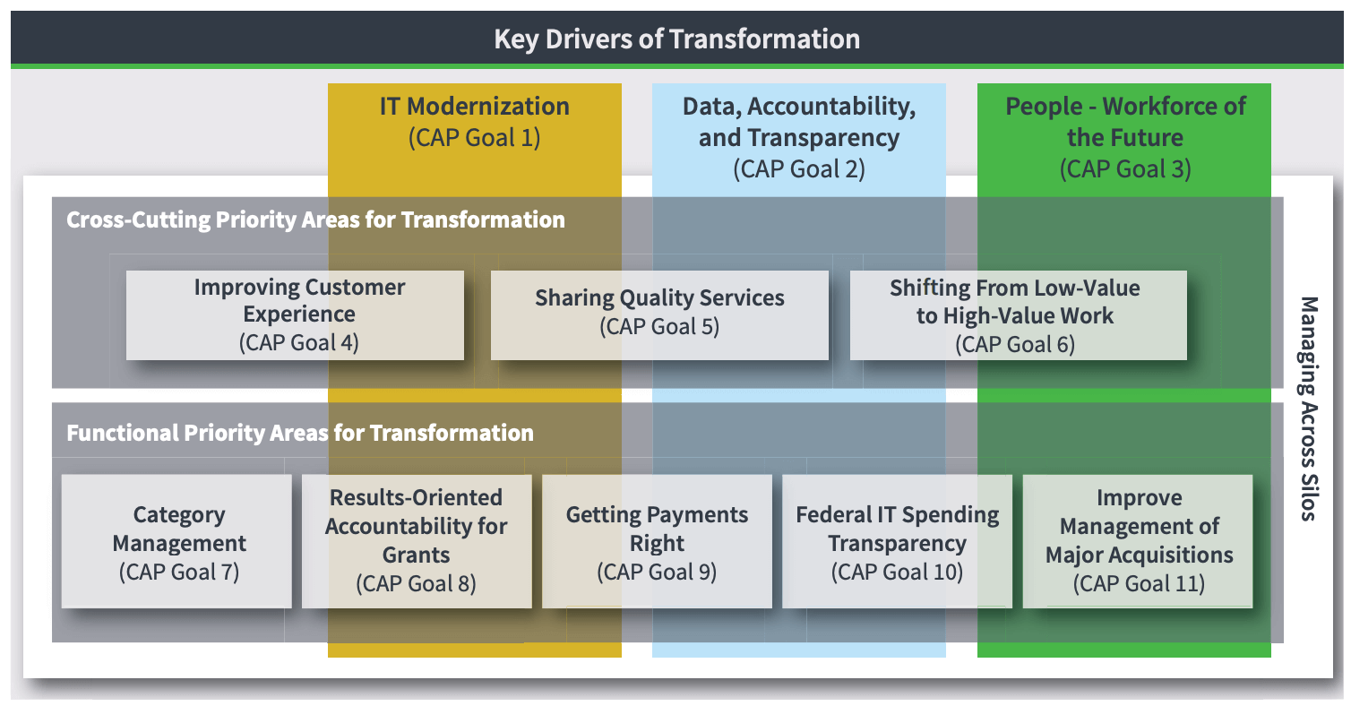 key_drivers_of_transformation_president_agenda 2