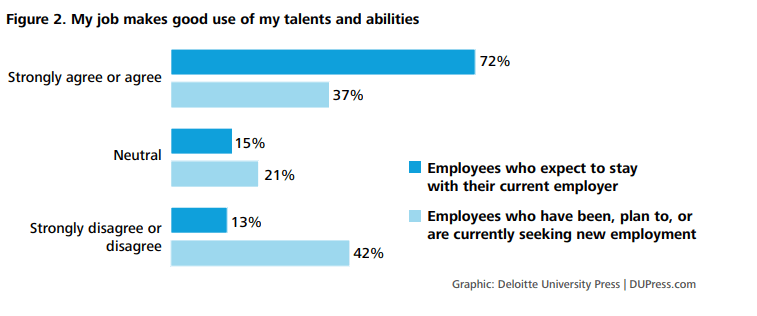 Deloitte Talent 2020 examines the impact of meaningful work