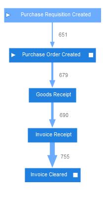 process-graph-p2p