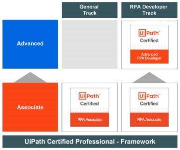 UiPath_Certification_Exam_Desc_FAQ