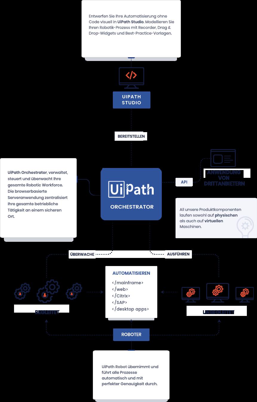 Die-RPA-enterprise-platform-von-UiPath