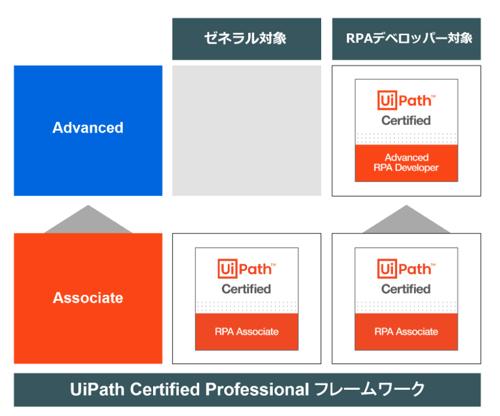ucp_courses