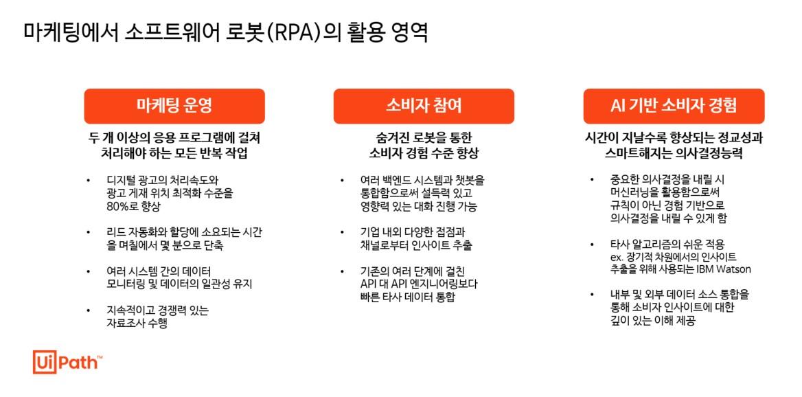 마케팅에서도 RPA의 영역이 늘고 있습니다_표