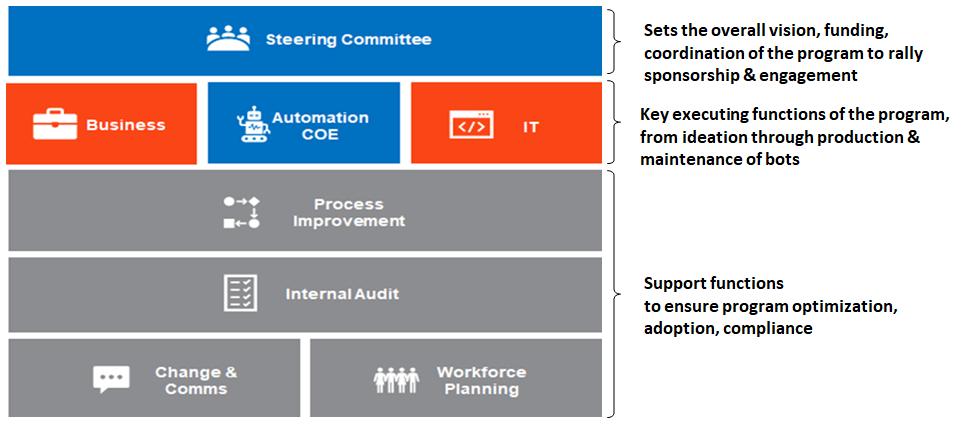 automation-operating-model-organization-chart-uipath
