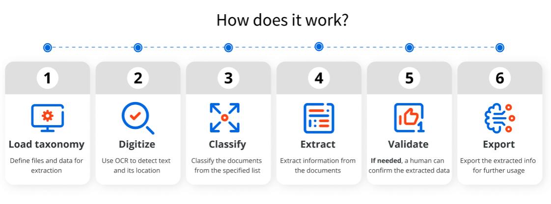 uipath-document-understanding-framework-how-does-it-work
