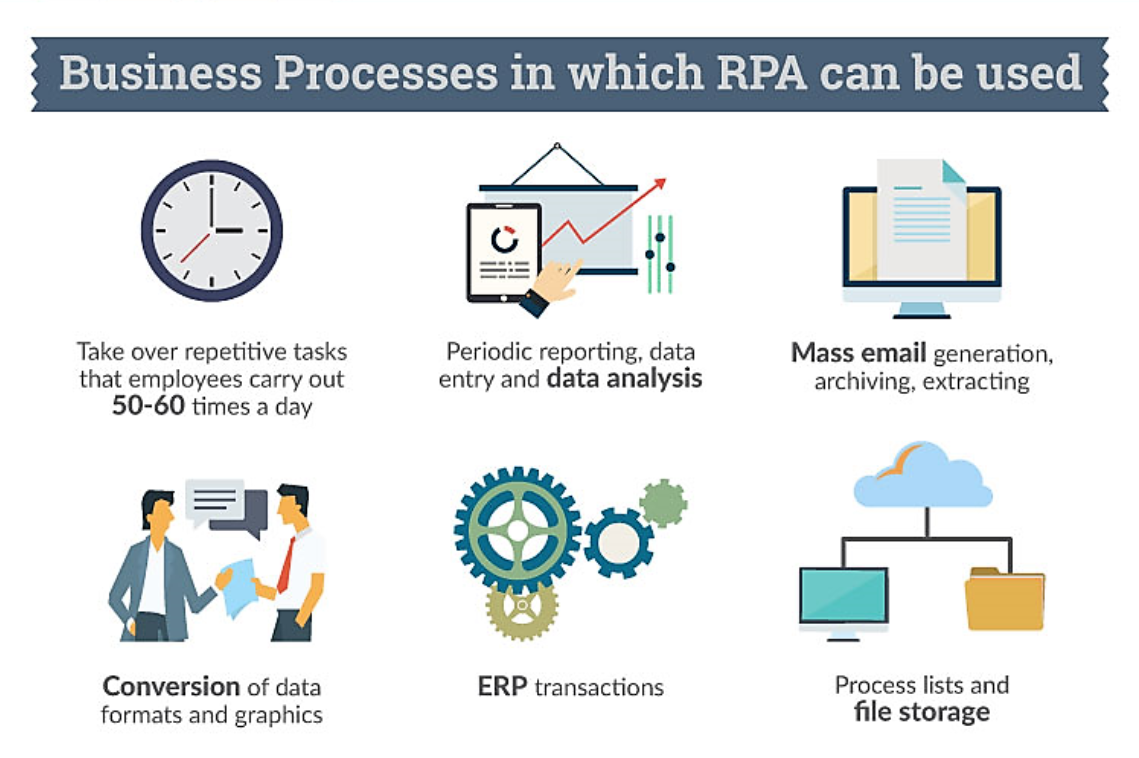 The Robotic Process Automation Infographic