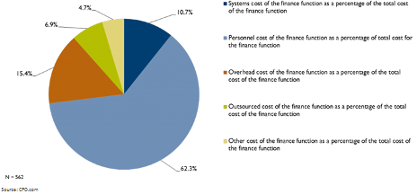Breakdown of finance department operating costs