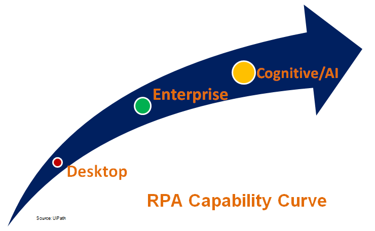 Robotic Process Automation Capability Curve