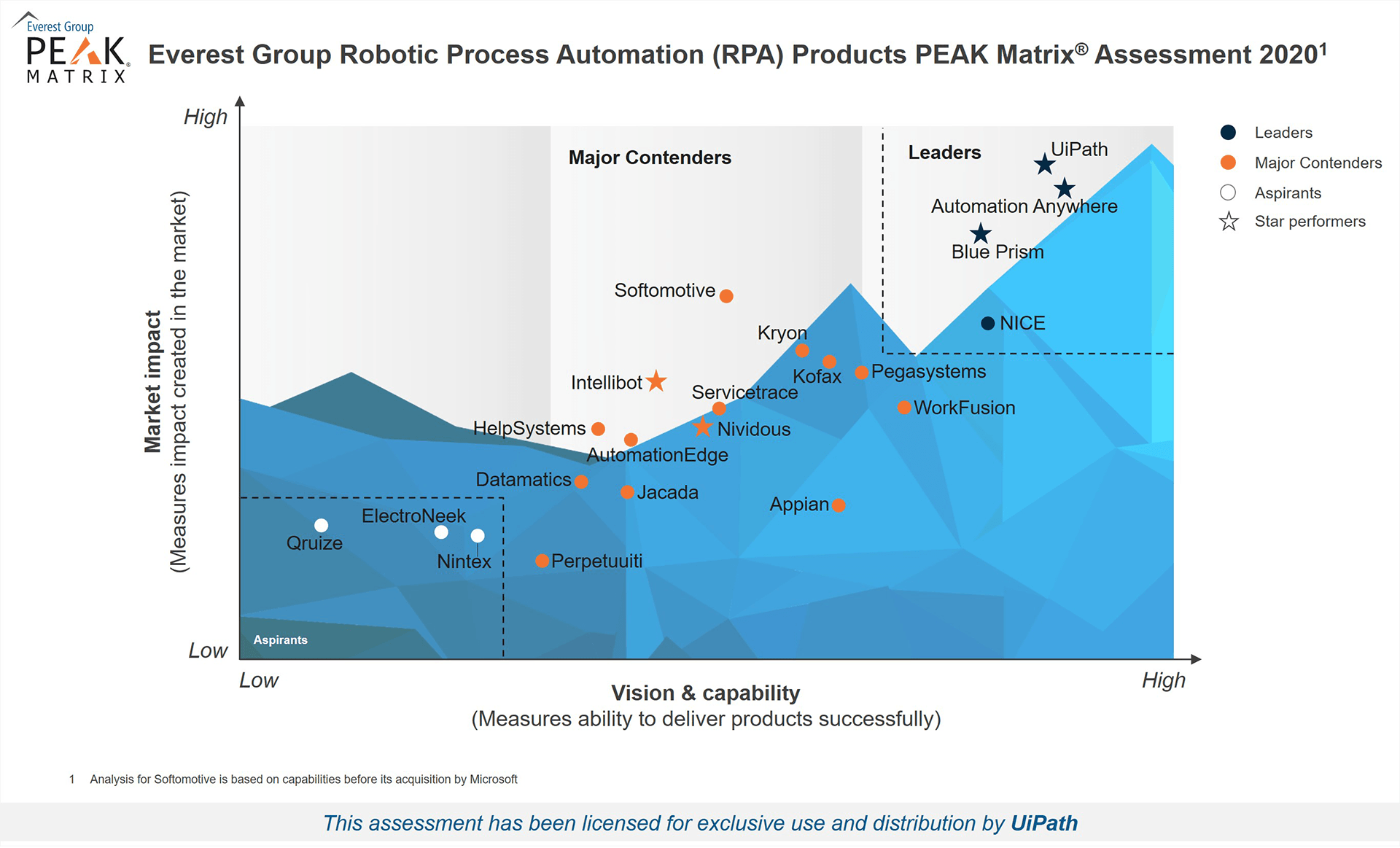 Everest Group - RPA PEAK Matrix Assessment - Licensed for UiPath