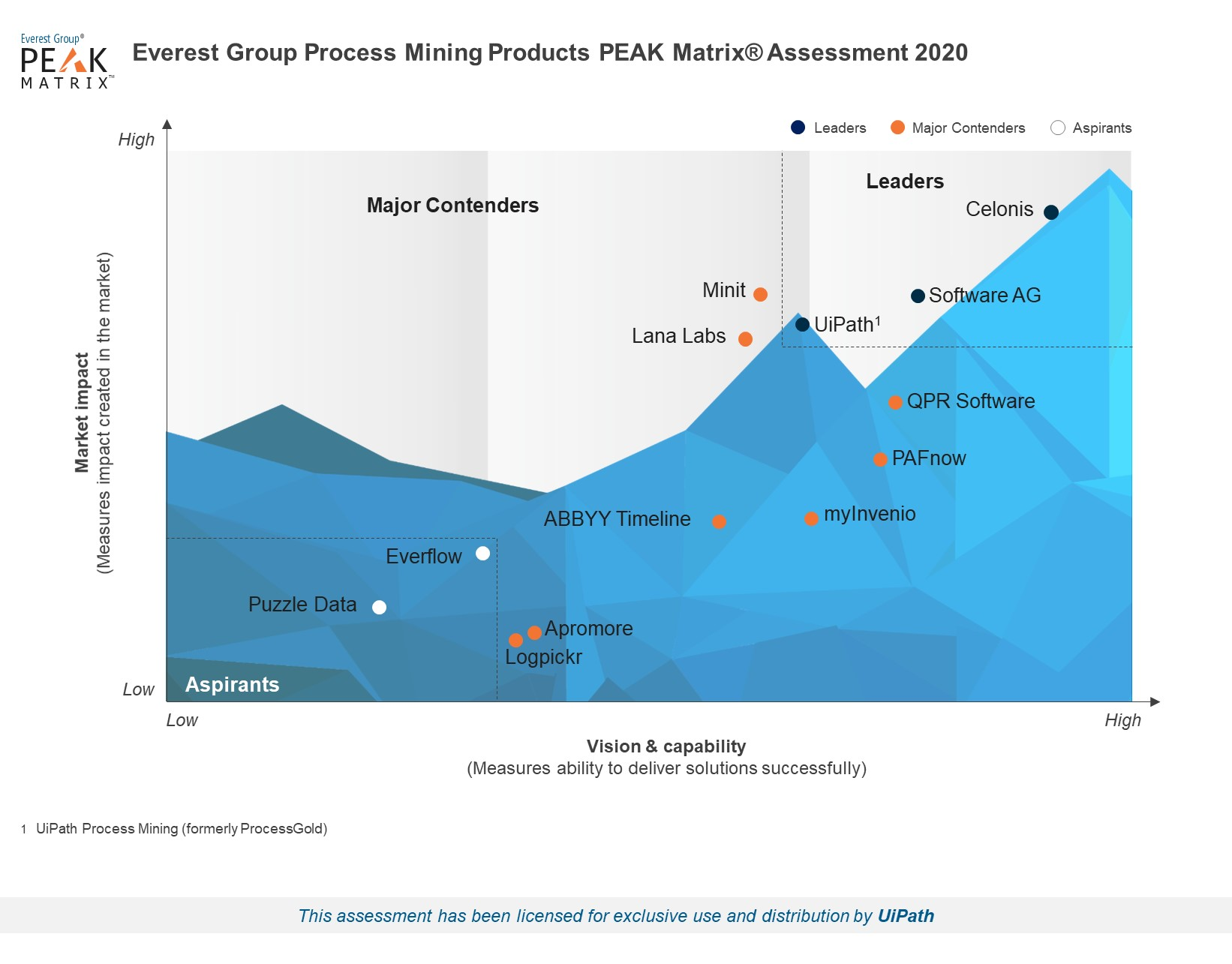 UiPath Process Mining Leader in Everest Process Mining Products PEAK Matrix Report for 2020
